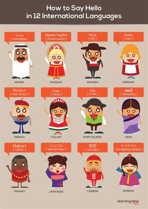 how to say in how to say hello in 12 international languages