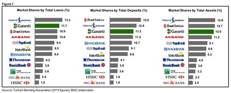 banks in turkey turkish banking sector is still attractive for european