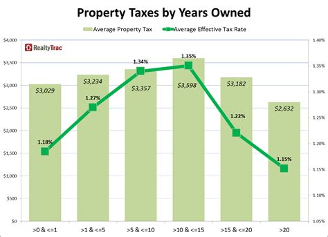 Canadian County Property Tax Records Property Taxes Images