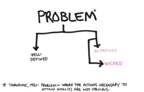 design woes how wicked the problems can be for design thinking sap