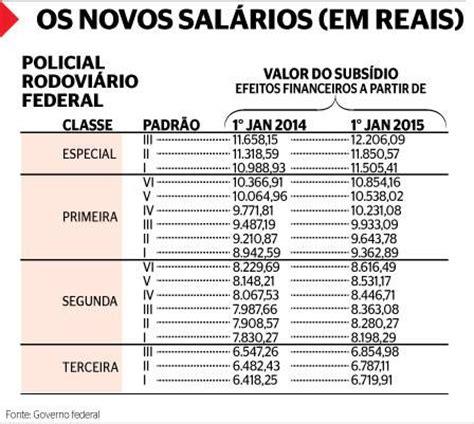 aumento de salario de militar do exercito em 2016 servidores federais e estaduais t 234 m reajustes previstos