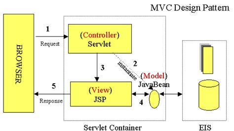 mvc pattern jsp java jsp connecting to a database stack overflow
