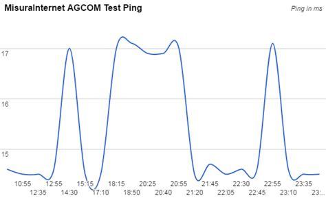 speed test eolo eolo casa come va recensioni e opinioni speed