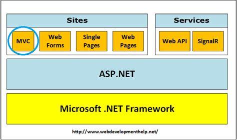 design pattern for net web application top 10 asp net mvc interview questions web development