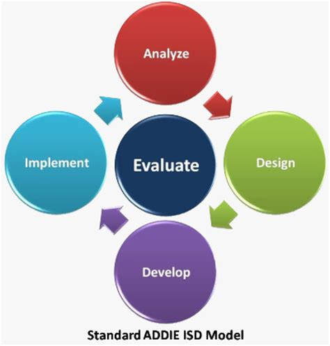 addie model research paper