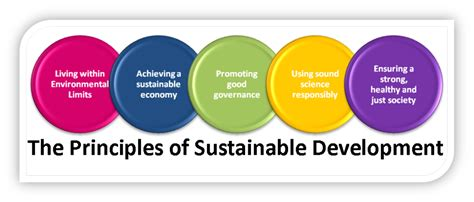 Sustainable Development environmental education sustainable development autos post
