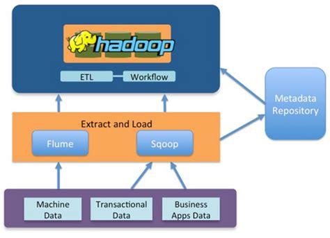 etl testing workflow process five steps to running etl on hadoop for web companies