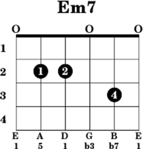 em7 guitar chord diagram em7 guitar