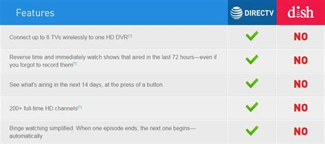 directv vs dish channel comparison directv dish network www pixshark com images galleries
