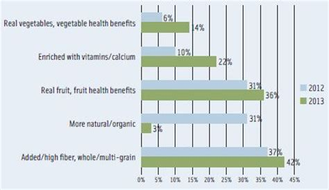 grocery trends 2014 nareim functional food