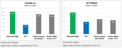browser bench 6 web development myths about microsoft edge sitepoint