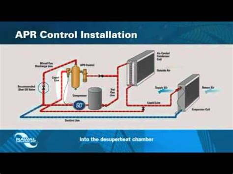 Plumbing Vs Hvac by Apr For Modulating And Dehumidifying Dx A