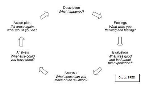 Reflective Practice Roberta S Blog