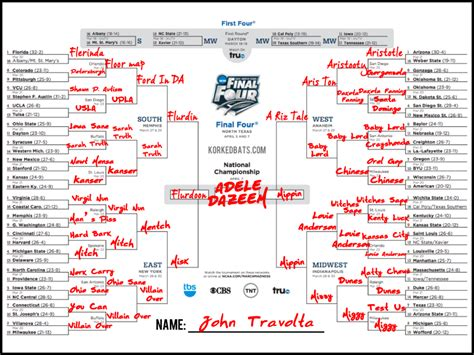 march madness bracket names funny funny march madness bracket names for 2015 march madness