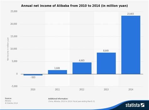 alibaba yearly revenue september 2014 online marketing trends