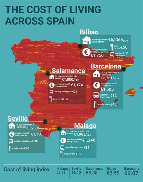 average cost of living in a 1 bedroom apartment the cost of living across spain