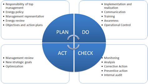 plan do check act template understanding iso management standards interior design