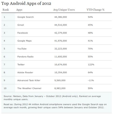 top 10 android apps your plate top 10 android apps of 2012