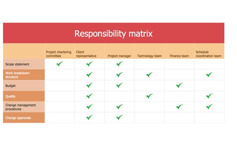 Responsibility Matrix Template project responsibility matrix template pictures to pin on