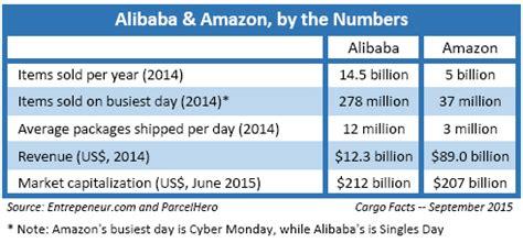 alibaba vs 1688 tomorrow the world part ii cargo facts