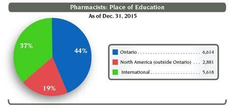 Retail Pharmacist Salary by 2016 Pharmacist Salary Ontario Pharmacists