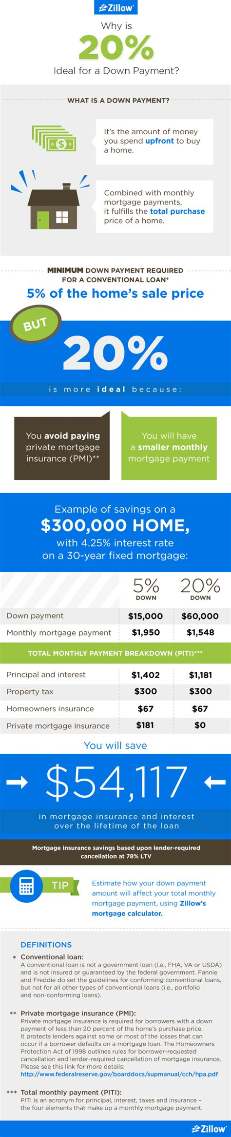 buying a house with less than 20 down putting a down payment on a home seek the 20 solution aol finance