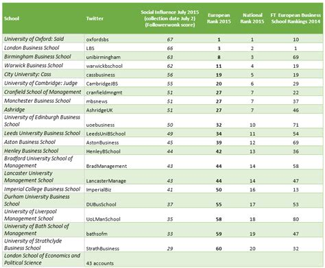 Mba Schools Uk List by Influence Of European Business Schools And Their Deans On