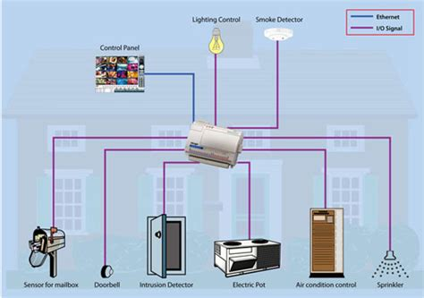 what is home automation system structure types