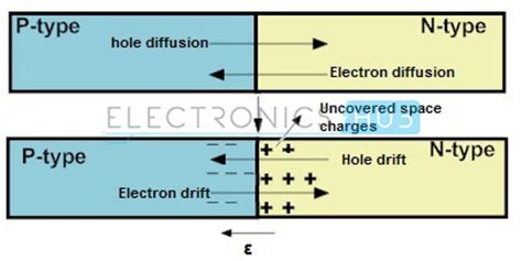 semiconductor diodes and transistors p n junction diode biasing characteristics and working