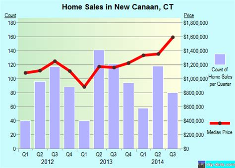 new canaan connecticut ct 06840 profile population