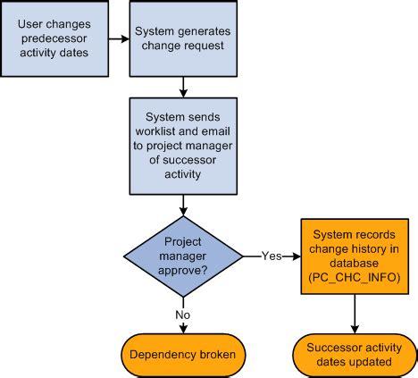 process dependency diagram peoplesoft program management 9 1 peoplebook