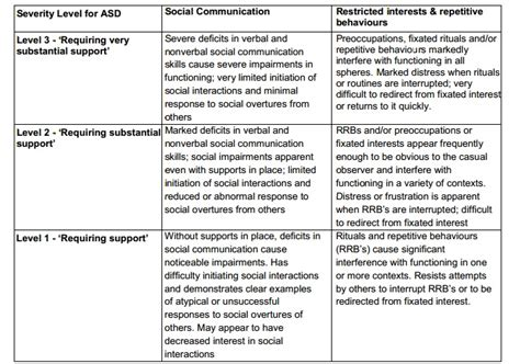 Dsm 5 Table Of Contents by Dsm 5 Diagnosis Of Autism Myideasbedroom