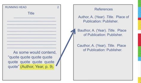 apa format quotation marks and periods apa format citation