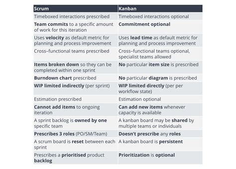 the age of agile how smart companies are transforming the way work gets done books agile lean scrum kanban define what is better for you