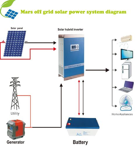 i want to buy solar panels for my house i want to buy solar panels for my house 28 images 3kw solar power system solar pv