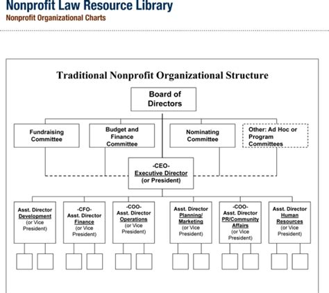 Non Profit Organizational Chart 5 Best Sles Org Chart Template Word