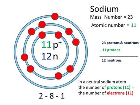 Number Of Protons In Sodium by Sodium Na 11 Atomic Number Atomic Mass