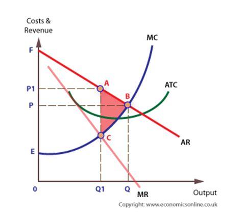 create economic graphs monopoly