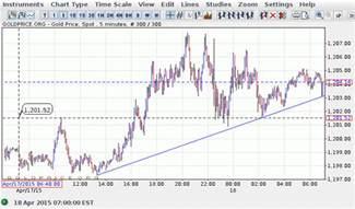 Prices Usa Gold Price