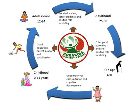 the cycle of poverty diagram breaking the cycle of poverty tateni community care services
