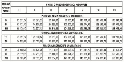 tabuladores de impuestos salarios tabuladores de sueldos y salarios 2016 descargue la gaceta