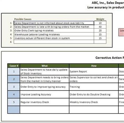 it rca template root cause analysis 6 sigma