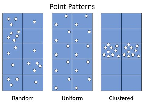 point pattern analysis exle 6 analysis mapping society and technology