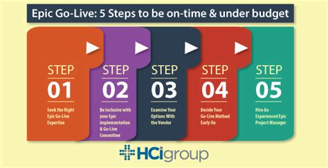 epic go live 5 steps to be on time under budget