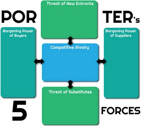porter 5 forces template porters five forces template porter s five forces