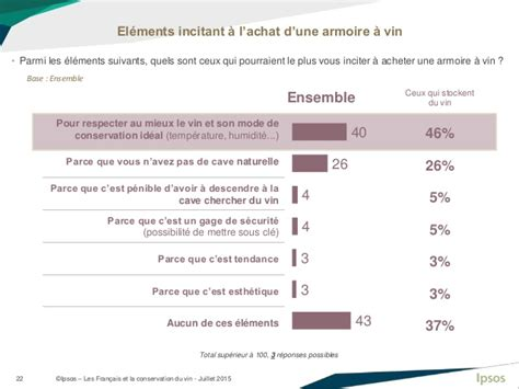 Temperature De Conservation Du Vin by Les Fran 199 Ais Et La Conservation Du Vin