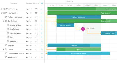 qt5 horizontal layout comparing gantt chart and timeline chart dhtmlx blog