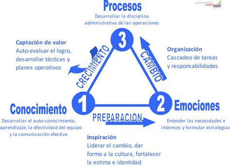 procesos de cambio organizacional gestiopolis el proceso de cambio organizacional