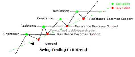 what is a swing trader basics of swing trading and scenarios where it s applicable
