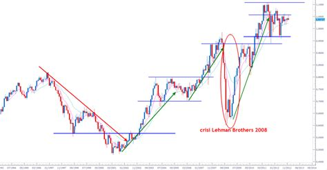 pattern grafici trading pattern grafici bonus broker